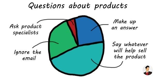 how salespeople answer questions about products